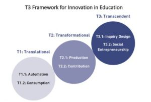 Figure 2: The T3 Framework for Innovation in Education